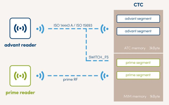 ctc4096-mp410